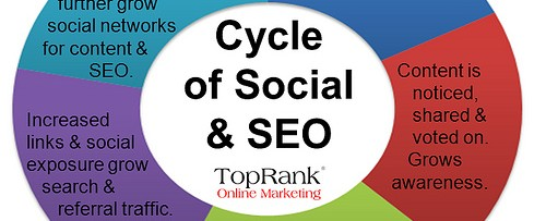 Cycle of Social & SEO