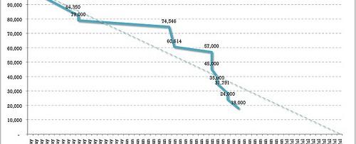 Graph decreasing